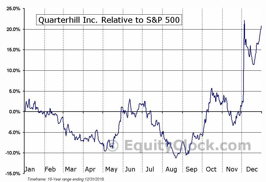 QTRH.TO Relative to the S&P 500