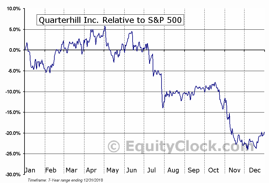QTRH Relative to the S&P 500