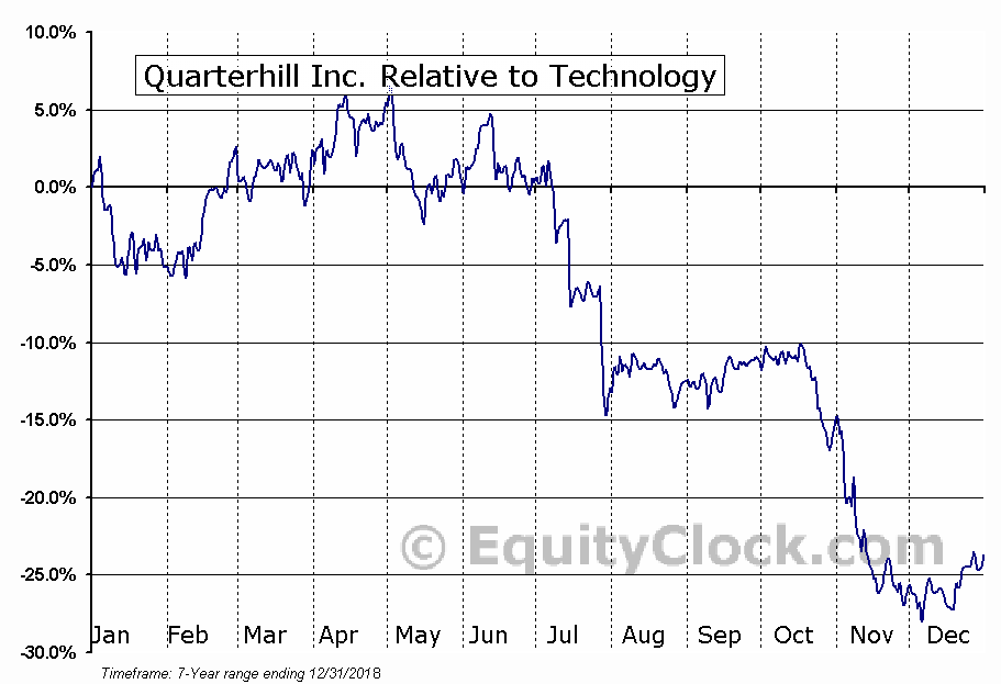 QTRH Relative to the Sector