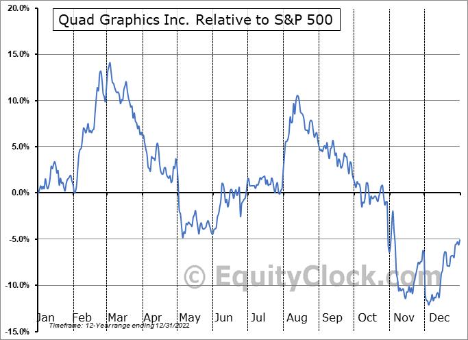 QUAD Relative to the S&P 500