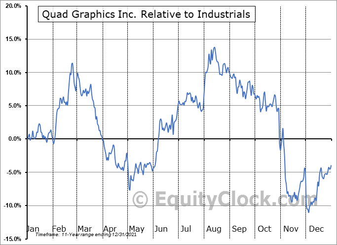QUAD Relative to the Sector