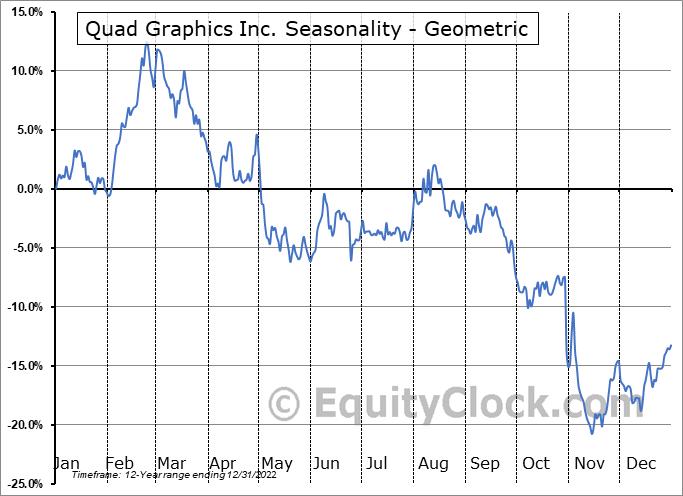 Quad Graphics Inc. (NYSE:QUAD) Seasonality