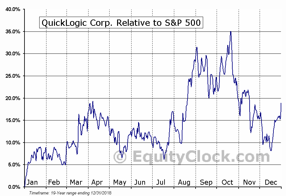 QUIK Relative to the S&P 500