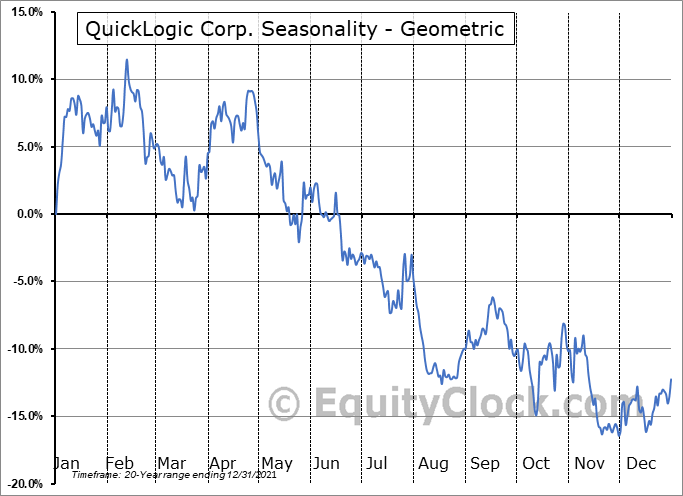 QuickLogic Corp. (NASD:QUIK) Seasonality