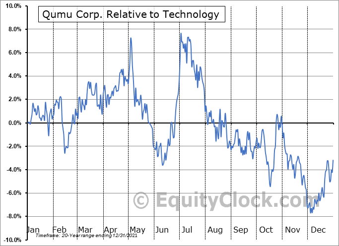 QUMU Relative to the Sector