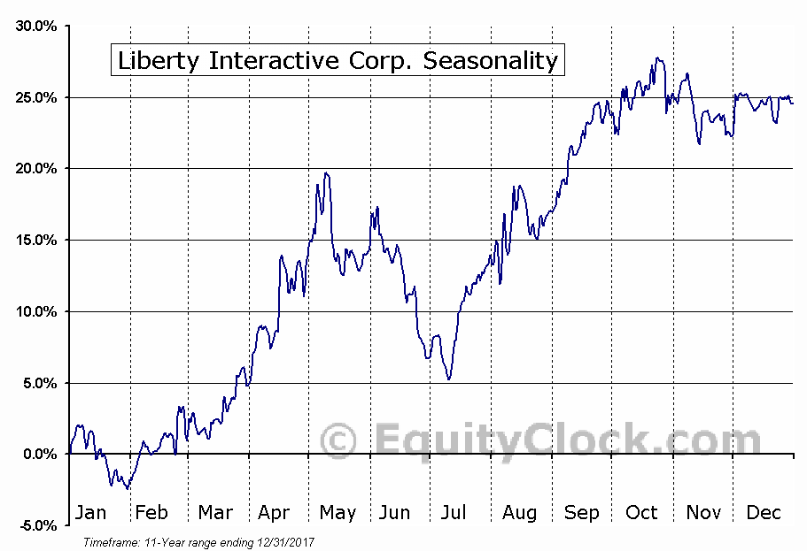 Liberty Interactive Corp. (NASD:QVCB) Seasonality