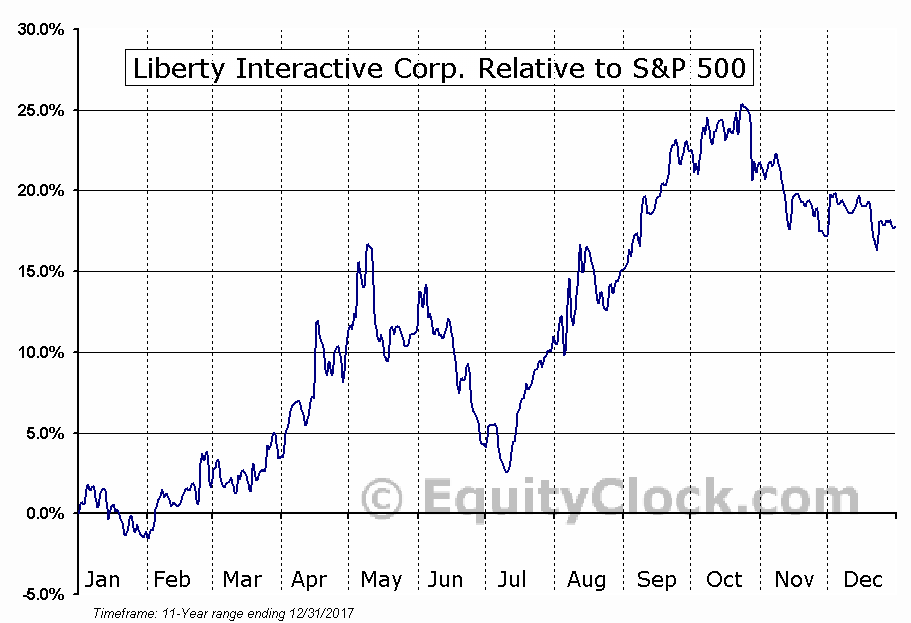 QVCB Relative to the S&P 500