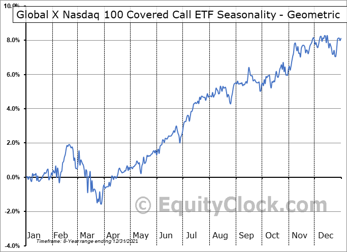 Global X Nasdaq 100 Covered Call ETF (NASD:QYLD) Seasonality