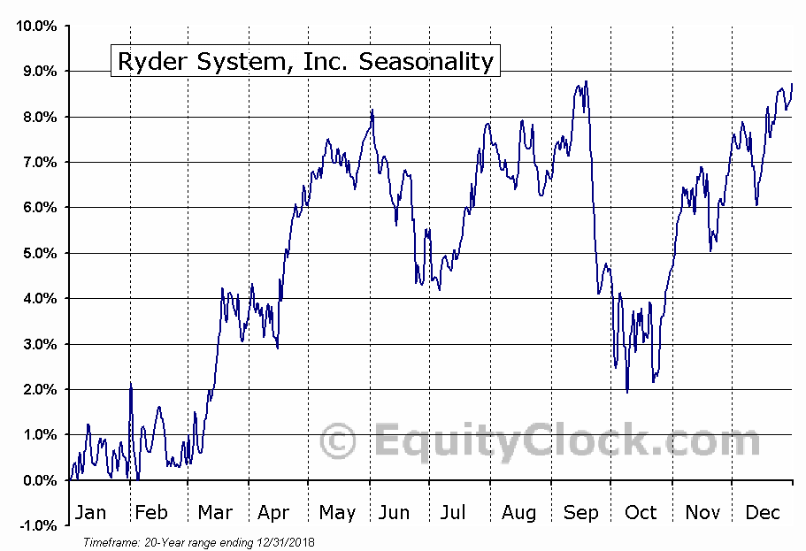 Ryder System, Inc. (R) Seasonal Chart