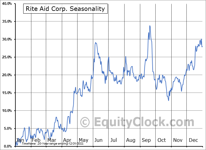 Rite Aid Corporation Seasonal Chart