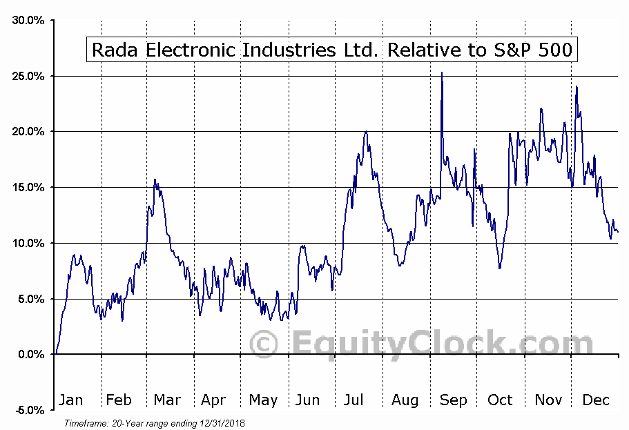 RADA Relative to the S&P 500