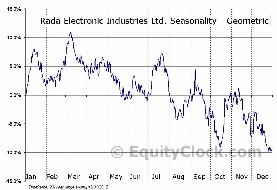 Rada Electronic Industries Ltd. (NASD:RADA) Seasonality