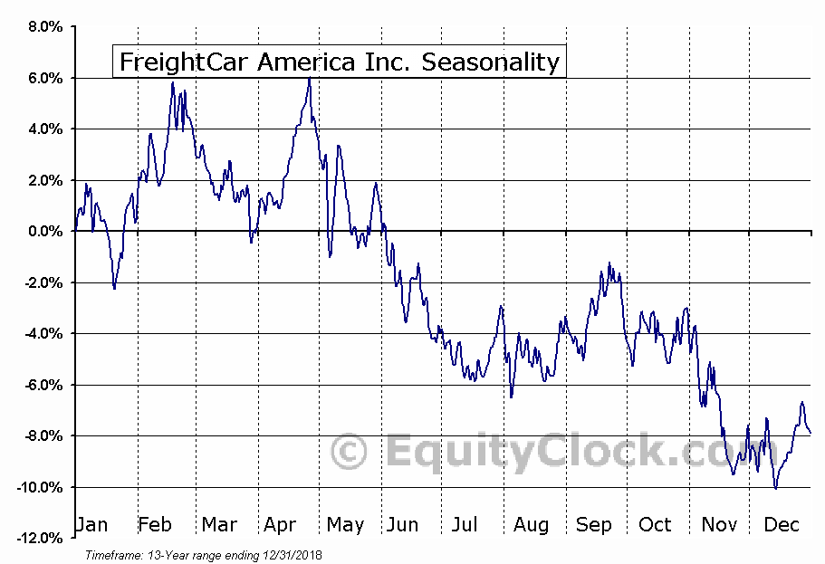Freightcar America, Inc. (RAIL) Seasonal Chart