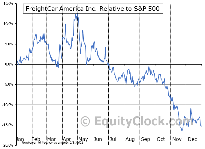 RAIL Relative to the S&P 500