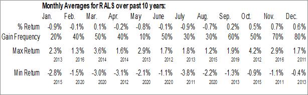 Monthly Seasonal ProShares RAFI Long/Short (NYSE:RALS)