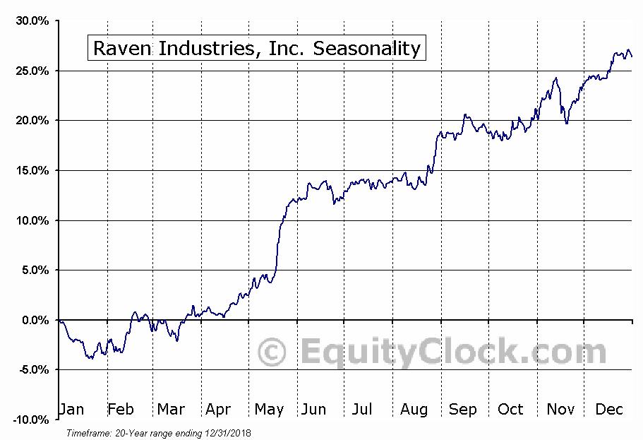 Raven Industries, Inc. (RAVN) Seasonal Chart