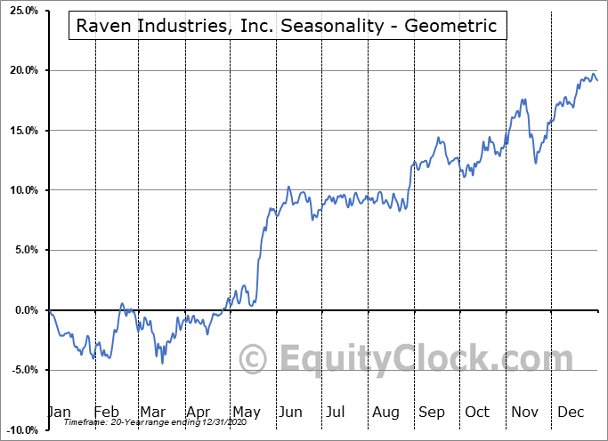 Raven Industries, Inc. (NASD:RAVN) Seasonality