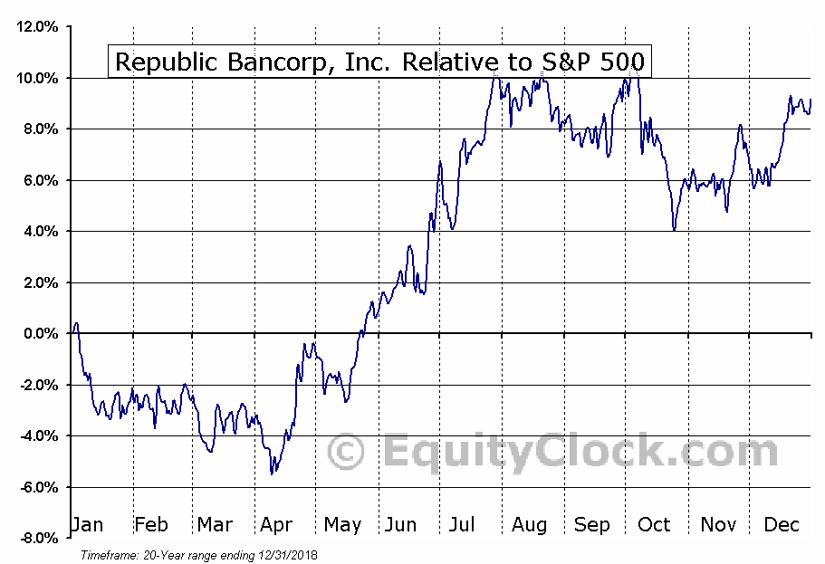 RBCAA Relative to the S&P 500