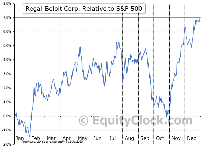RBC Relative to the S&P 500