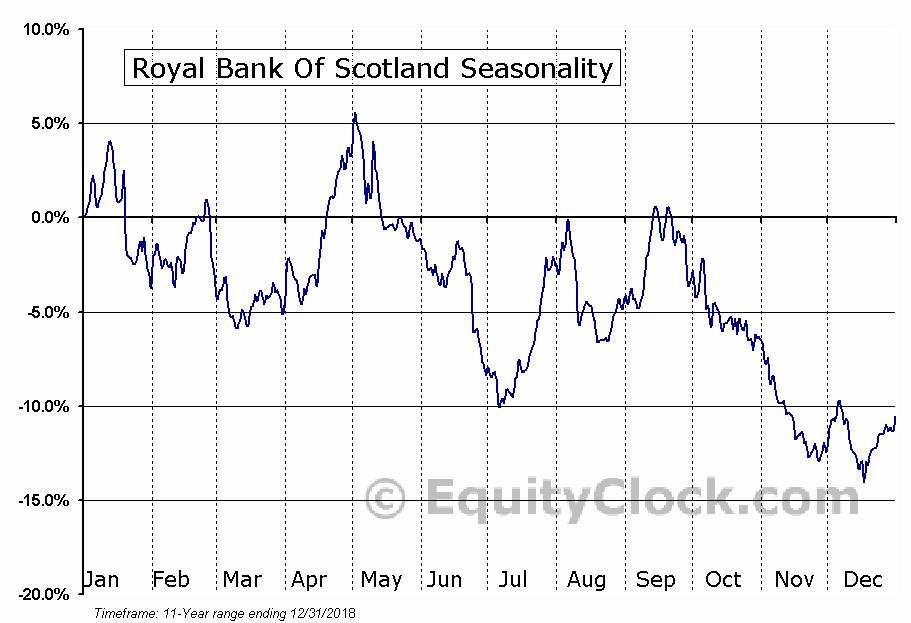 Royal Bank Scotland plc (The) (RBS) Seasonal Chart