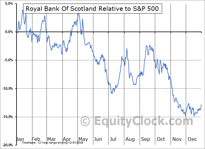 RBS Relative to the S&P 500