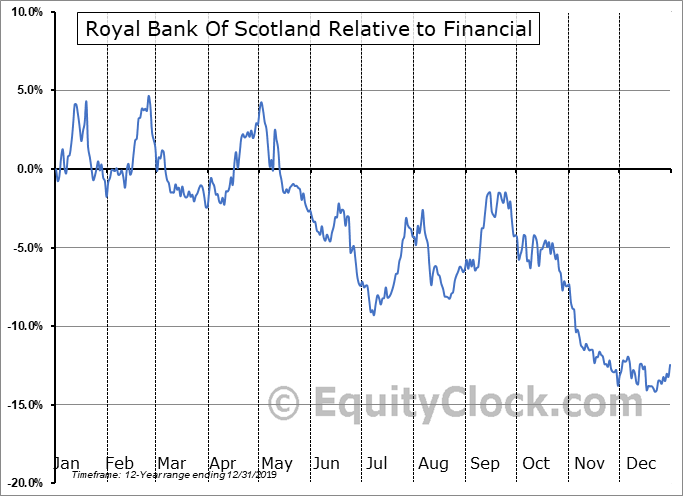 RBS Relative to the Sector
