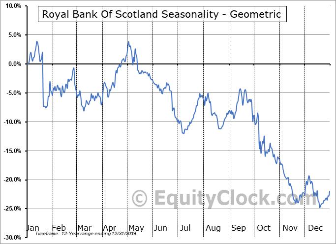 Royal Bank Of Scotland (NYSE:RBS) Seasonality