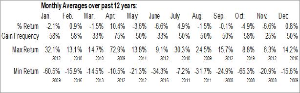 Monthly Seasonal Royal Bank Of Scotland (NYSE:RBS)