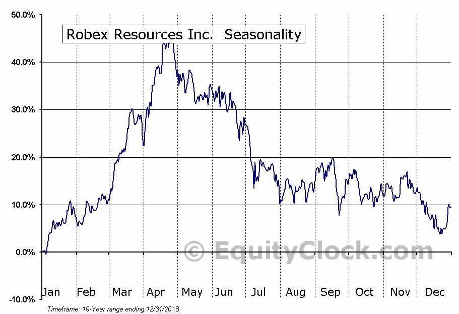 Robex Resources Inc.  (RBX.V) Seasonality