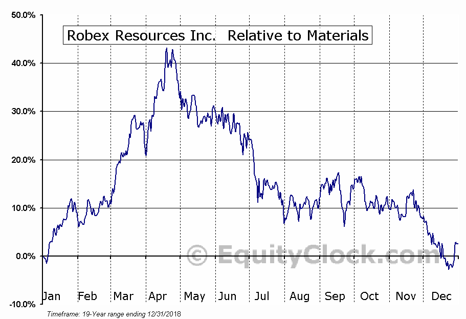 RBX.V Relative to the Sector