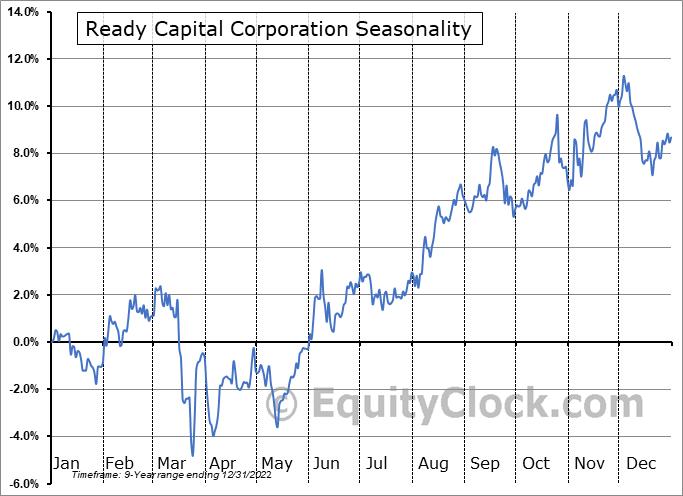 Ready Capital Corporation Seasonal Chart