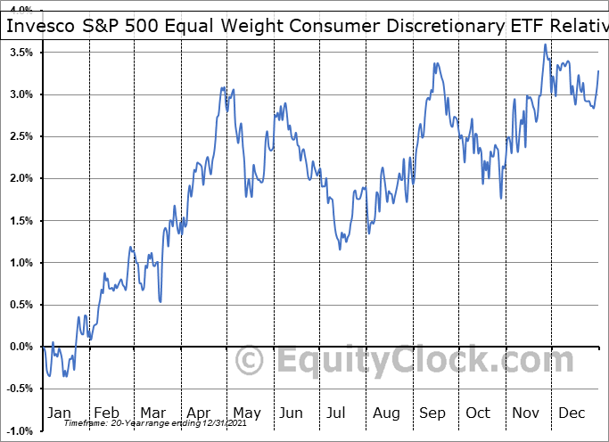 RCD Relative to the S&P 500