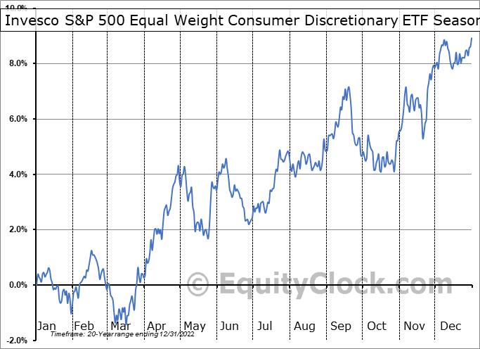 Invesco S&P 500 Equal Weight Consumer Discretionary ETF (NYSE:RCD) Seasonality