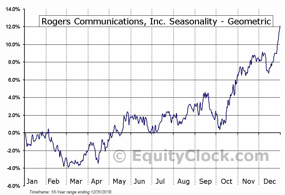 Rogers Communications, Inc. (TSE:RCI/A.TO) Seasonality