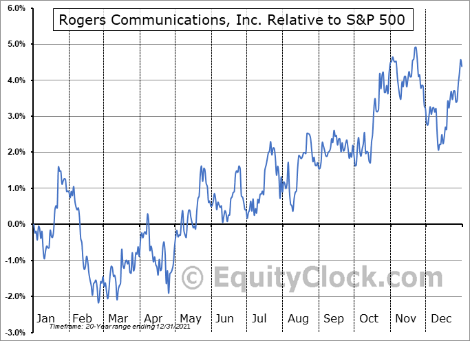 RCI-B.TO Relative to the S&P 500