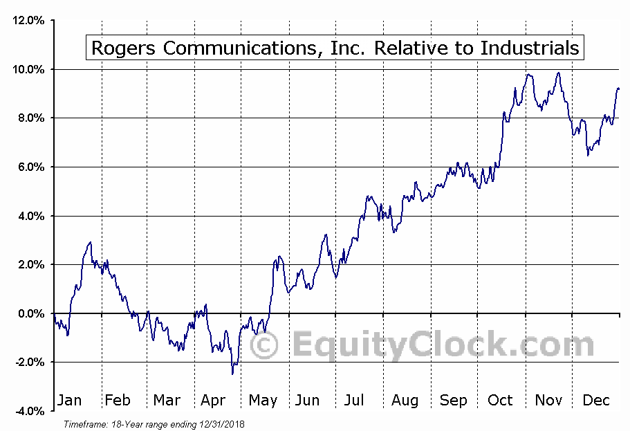 RCI-B.TO Relative to the Sector