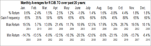 RCI-B.TO Monthly Averages