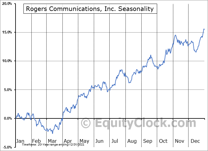 Rogers Communication, Inc. Seasonal Chart