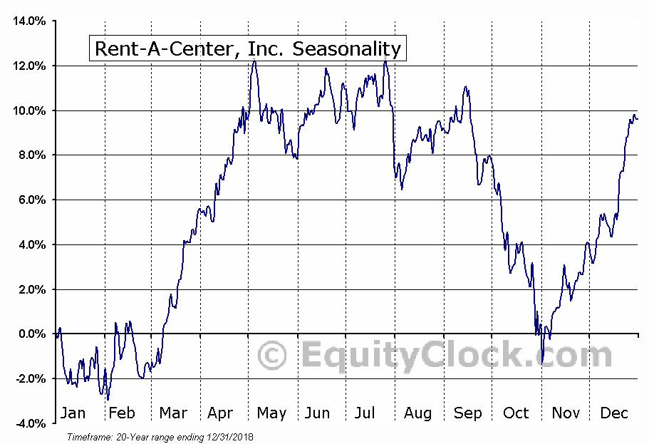 Rent-A-Center Inc. (RCII) Seasonal Chart