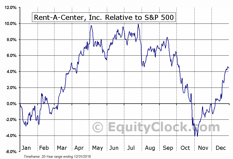 RCII Relative to the S&P 500