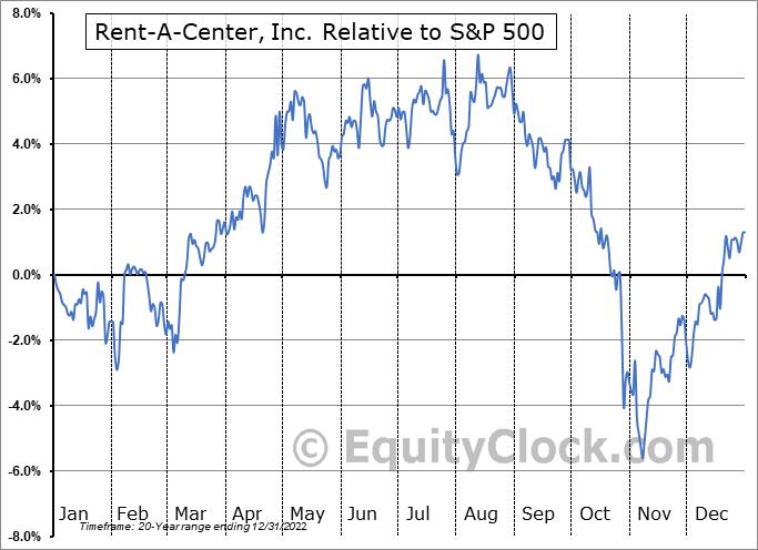 RCII Relative to the S&P 500
