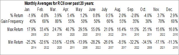 RCII Monthly Averages