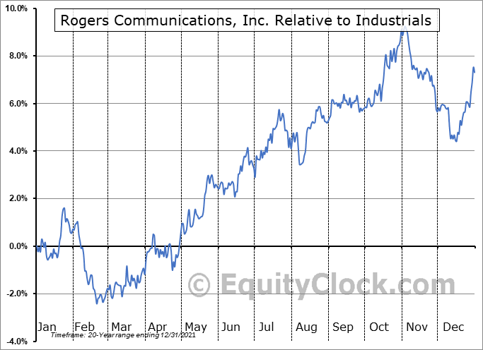 RCI Relative to the Sector
