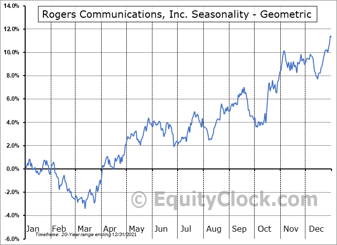 Rogers Communications, Inc. (NYSE:RCI) Seasonality