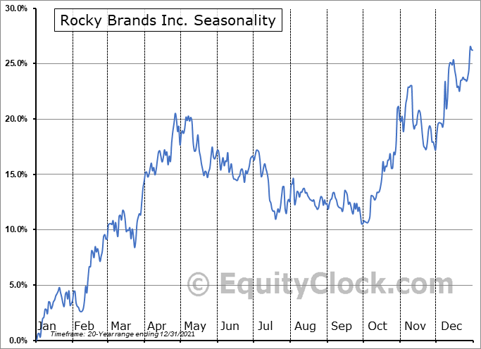 Rocky Brands Inc. (NASD:RCKY) Seasonality
