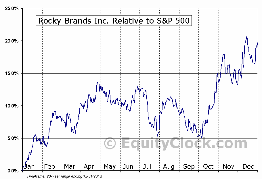 RCKY Relative to the S&P 500