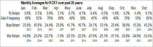 Monthly Seasonal Rocky Brands Inc. (NASD:RCKY)
