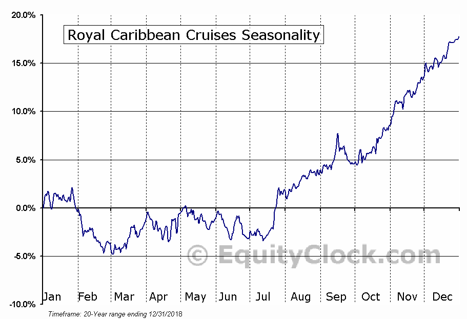 Royal Caribbean Cruises (NYSE:RCL) Seasonal Chart