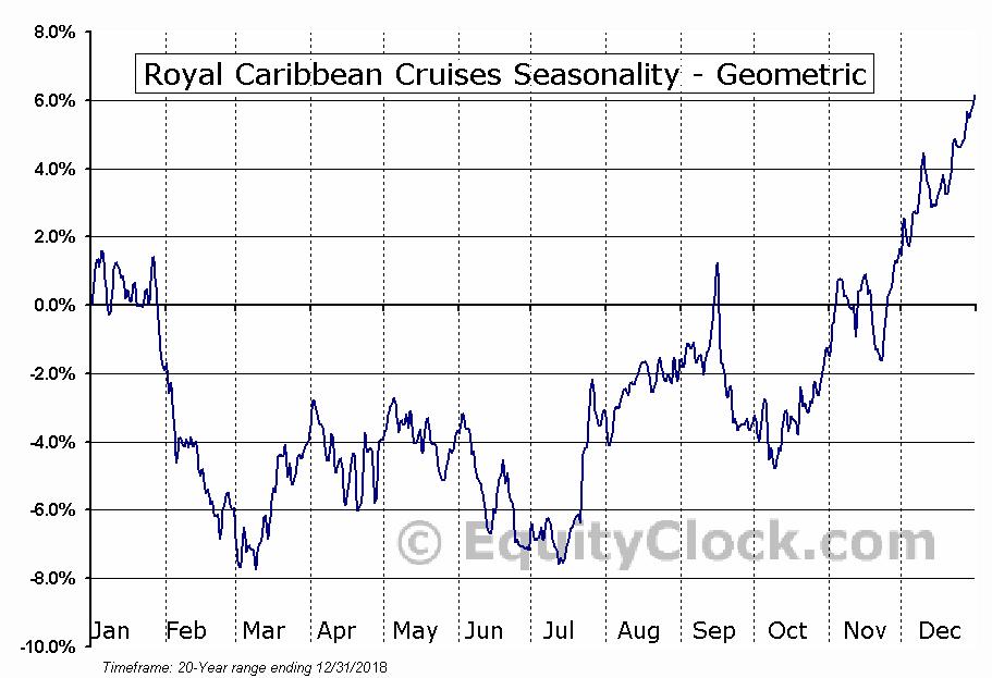 Royal Caribbean Cruises (NYSE:RCL) Seasonality
