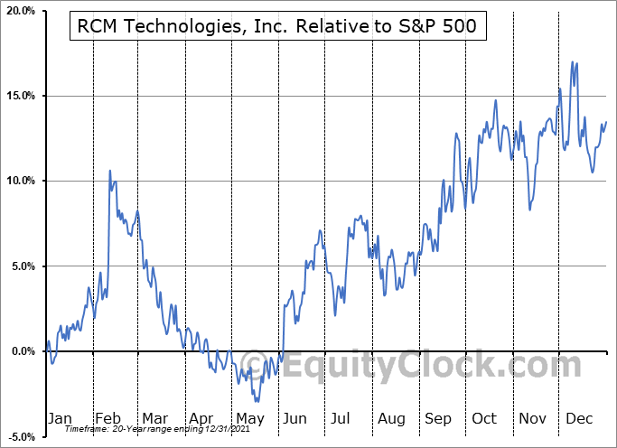RCMT Relative to the S&P 500